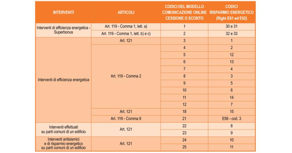 TABELLA DI RACCORDO TRA I CODICI DEL MODELLO DI COMUNICAZIONE ONLINE CESSIONE O SCONTO E 730/2021